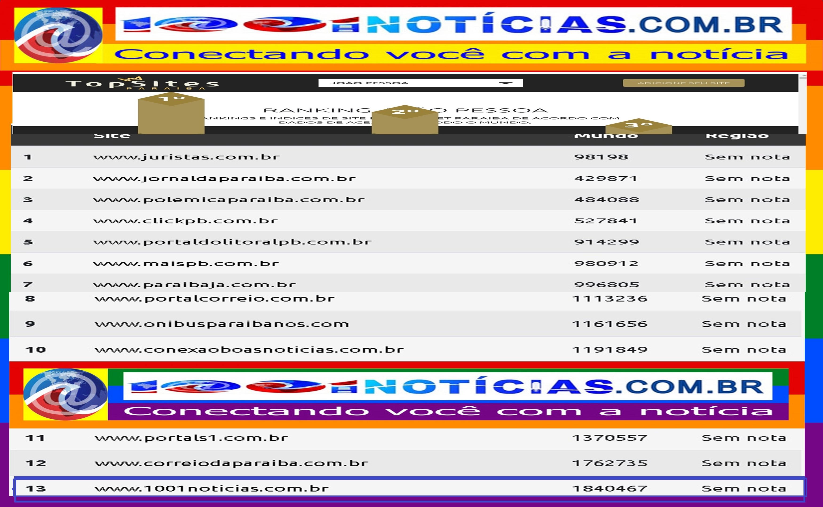 Portal 1001 Notícias está entre os sites mais acessados da Paraíba e é hoje o 13º em João Pessoa