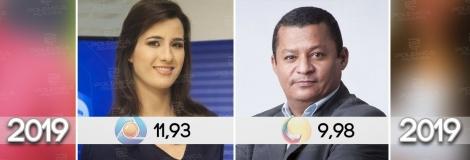 IBOPE DA MANHÃ: Afiliada da TV Globo vence no primeiro horário da televisão paraibana